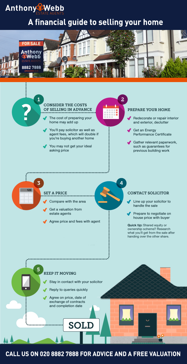 A guide to selling your home