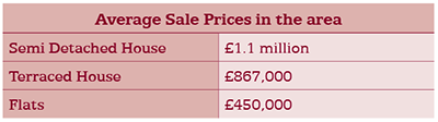 dulwich property prices