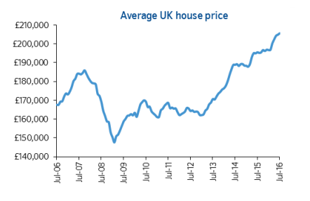 August Property Market Update Nationally And Locally