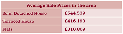 bromley property prices