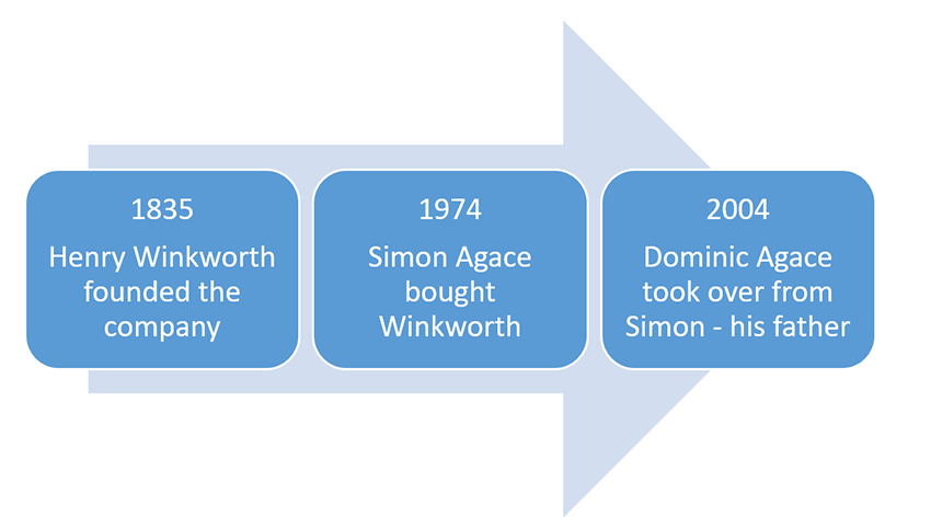 Winkworth was the first estate agency business to be franchised in the UK