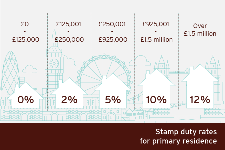 Primary residence Stamp Duty